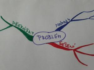 jak vyřešit problém