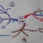 myšlenkové mapy a paměť